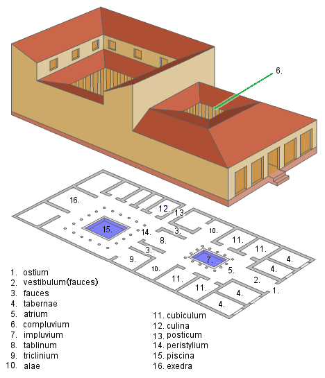 This is a floor plan of a Roman domus. The domus had a distinct set of rooms that could be used as either public or private spaces.