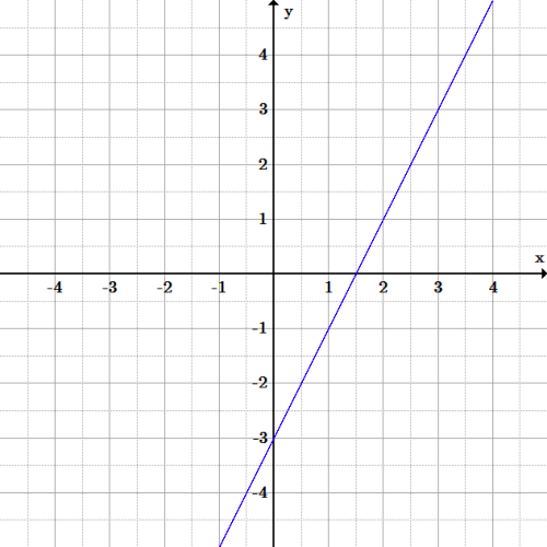 A line with a positive slope, crossing the y-axis at -3 and the x-axis at 1.5.