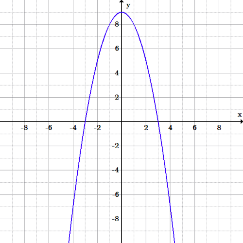 A parabola opening down to make a hill shape, with the vertex (top) at (0, 9), and crossing the x-axis at 3 and -3, continuing down in both directions.