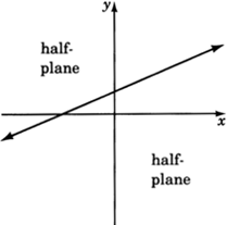Slanted boundary line dividing the Cartesian plane into two half planes.