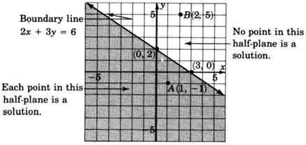 The Cartesian plane with the line 2x+3y = 6 graphed, having a negative slope and passing through the points (0, 2) and (3, 0). The area below the line is shaded, indicating that all points in the half-plane below the line (for example, (1, -1)) are solutions, and that all points in the half-plane above the line (for example, (2, 5)) are not.