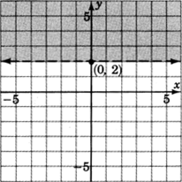 A Cartesian plane with a horizontal dotted line through (0, 2).