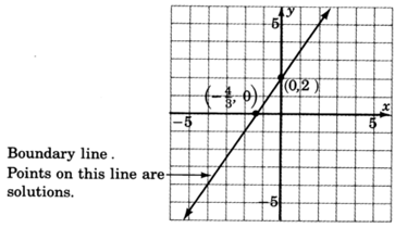 The boundary line through the two given points is drawn; it has positive slope. Points on the boundary line are solutions.
