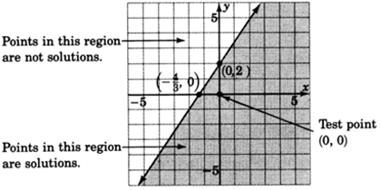 The region below the boundary line, including the test point (0, 0), is shaded; points in this region are solutions. The area above the boundary line is not shaded, indicating that points in this region are not solutions.