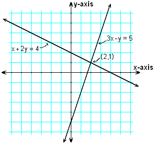 Two lines, 3x-y =5, and x + 2y = 4, graphed on the Cartesian plane. They cross at one point, (2,1).