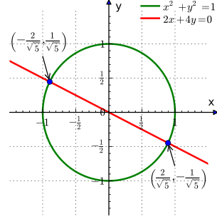 A circle of radius one centered at the origin (x^2 + y^2 = 1) and a line (2x+4y = 0) graphed on the Cartesian plane. The line crosses the circle at two points, once in the second quadrant and once in the fourth quadrant.