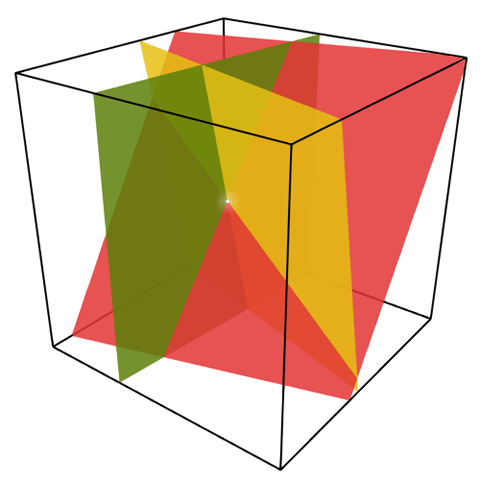 A three dimensional box with three slanted planes crossing through it. Each pair of planes intersects in a line, and the three lines representing the intersections of the planes cross at one point, represented by a white dot.