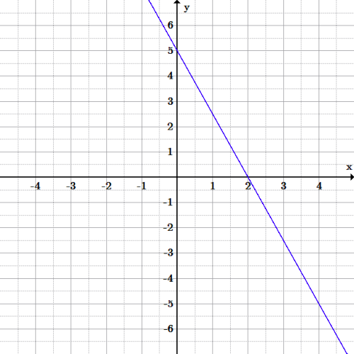 The line has negative slope and has y-intercept 5 and x=intercept 2.