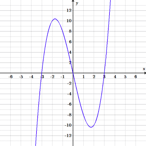 The cubic polynomial is negative for x-values less than negative 3, then takes the shape of a hill from x = -3 to x = 0 with a peak of around 10 between x = -2 and x = -1. From x = 0 to x = 3 it has a valley shape with the lowest point of about -10 between x = 1 and x = 2, crossing the x-axis at x=3, then continuing up infinitely for x-values greater than 3.