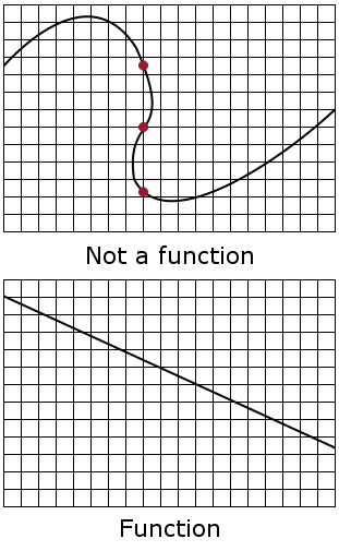 The top graph, a curved shape which, from left to right, has a peak, twists in as it descends, then a trough, is not a function. Where it twists, a vertical line is shown which crosses the curve at three red points. The bottom graph is a straight line with negative slope, passes the vertical line test, and is a function.