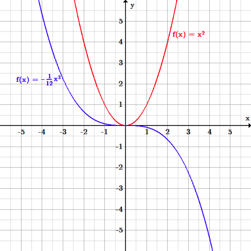 The red function f(x)=x^2 is a U-shaped curve with its lowest point at the origin. The blue cubic function descends from positive infinity, flattens out at the origin, then descends further at positive x-values to negative infinity.