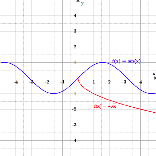 The blue function has the shape of a regular wave, with its peaks and troughs at 1 and -1, respectively. The red function is the bottom half of a sideways U-shaped function. It only takes on negative values, and is only defined for positive input values; it is only in the fourth quadrant.
