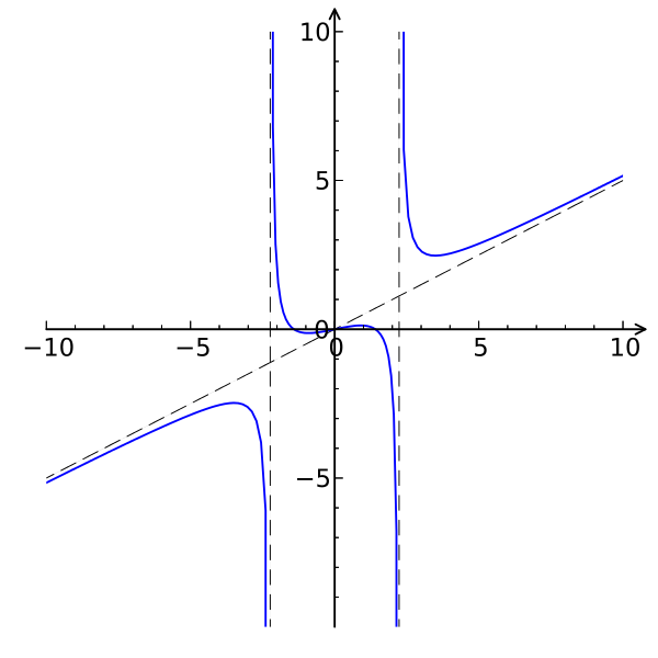 The function has three parts; for x-values less than the negative square root of 5, it has an oblique asymptote and a vertical asymptote at the negative square root of 5, descending to negative infinity at the vertical asymptote. It is entirely in the third quadrant. For x-values between the negative and positive square root of five, the function looks similar to a cubic polynomial, but with vertical asymptotes at the boundaries given. It descends from positive infinity to negative infinity. For x-values greater than the square root of 5, the function again has a vertical asymptote at the square root of 5 and an oblique asymptote. It descends from positive infinity at the vertical asymptote then curves to follow the oblique asymptote to positive infinity. It is only in the first quadrant.
