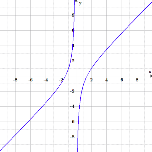 The graph ascends from negative infinity to positive infinity for negative x-values. For positive x-values, it ascends from negative infinity to positive infinity again. It therefore has a vertical asymptote where the graph is discontinuous, at x=0.