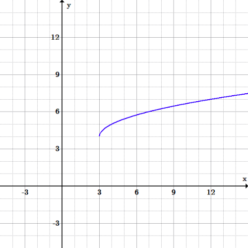 Half of a sideways parabola with its vertex at (3, 4). It exists for x-values greater than 3 and for y-values greater than 4.