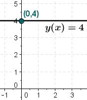 A horizontal line passing through (0, 4)