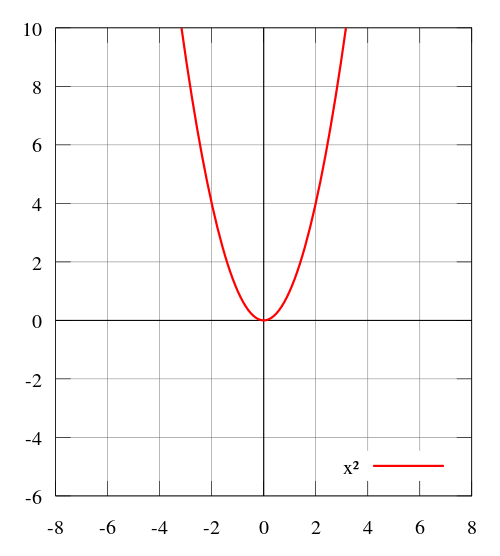 A u-shaped curve with vertex at the origin. Any horizontal line above the x-axis would cross two points on the function.