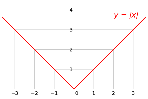 The absolute value function is a V-shaped function. Any horizontal line above the x-axis would cross through 2 points on the function.