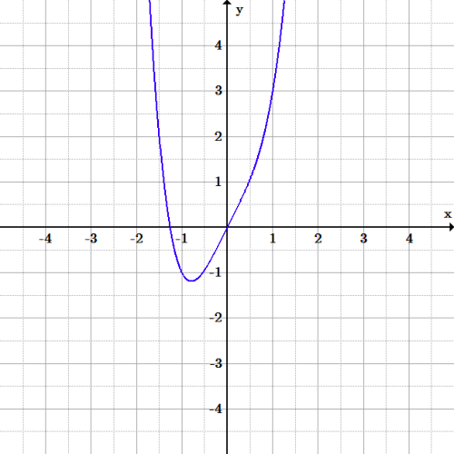 A U-shaped curve that has been skewed so that the left side dips down more sharply, and the vertex is skewed to the left.