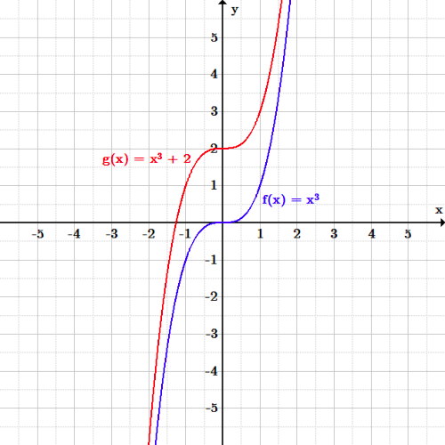 The original function is an increasing cubic polynomial that has a flat point through the origin. The translated function has the same shape, but has been shifted up by two units. The flat part of the polynomial is now at (0, 2).