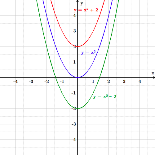 The original function y=x^2 is a u-shaped curve with its vertex at the origin. The function shifted up by two is y=x^2 + 2, which is a curve of the same shape, but with every point shifted up by two. The vertex is now at 2 on the y-axis. The function shifted down by two is y=x^2 -2, which is also of the same shape, but underneath the original curve, every point shifted down by two. The vertex is now at -2 on the y-axis.