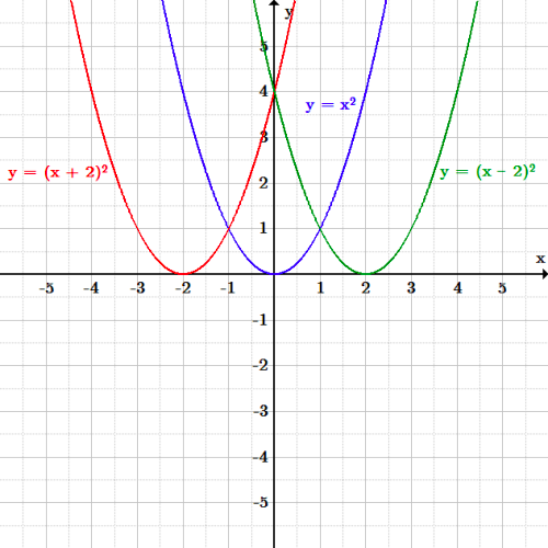 The original function is y=x^2. The function shifted two to the left is y=(x+2)^2. It is the same shape but with every point shifted two to the left, so the vertex is now at -2 on the x-axis. The function shifted two to the right is y=(x-2)^2. It is the same shape as the original but with every point shifted two to the right, so the vertex is now at 2 on the x-axis.