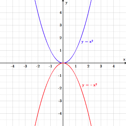 The original function y=x^2 is a u-shaped curve with vertex at the origin. Reflected vertically over the x-axis, it becomes y=-x^2 and is shaped like an upside down u, also with vertex at the origin.