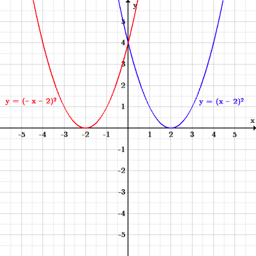 The original function is a parabola opening up with vertex (2, 0) and crossing the y-axis at (0, 4). The function reflected horizontally over the y-axis is a parabola with the same shape, also crossing the y-axis at (0, 4), but with vertex at (-2, 0).
