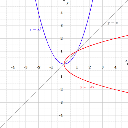 The original function is a parabola opening up with vertex at the origin. The function reflected over the line y=x has the same shape with vertex at the origin, but opening to the right, in quadrants 1 and 4. The reflected curve is no longer a function, as it does not pass the vertical line test.