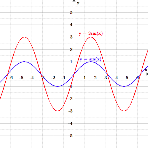 The original function is y=sin(x), a repeating wave which has zeroes at multiples of pi. From x= -pi to x= pi, has a trough between -pi and 0, crosses the x-axis at x=0, and has a peak between 0 and pi. The heights of the peaks and troughs are one. This pattern repeats every 2pi. The vertically scaled function has the same shape, zeroes, and x-locations of peaks and troughs, but the peaks and troughs have a height/depth of 3.