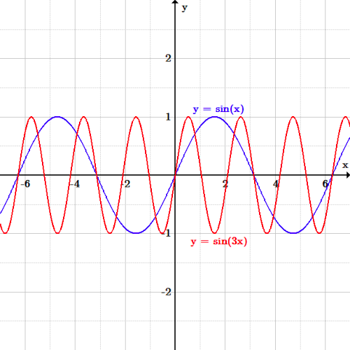 The original function is y=sin(x) as described above. The horizontally shrunk function has peaks and troughs at the same height (1), but more frequently. Where sin(x) has a wave pattern that repeats every 2pi along the x-axis, sin(3x)'s pattern repeats every 2/3pi. (3 times as frequently). It has zeroes at -pi/3, 0, and pi/3, and every pi/3 before and after.