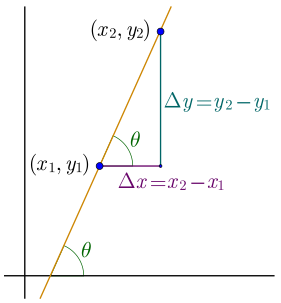 The points (x1, y1) and (x2, y2) are shown on a line. The second point is higher than the first point and to the right of it. The difference in height between the points is given by y2-y1, the rise, and the difference in horizontal direction between the points is given by x2-x1, the run.