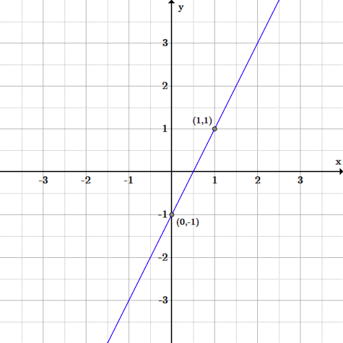 The line has positive slope and goes through the points ((0, -1) and (1, 1)