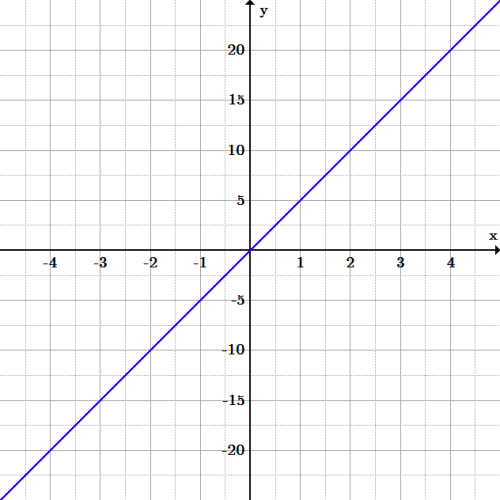 A line with positive slope passing through the origin and (1, 5).