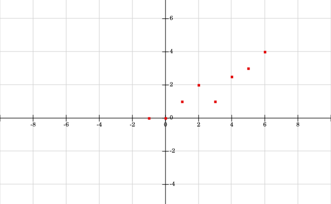 The points above are roughly increasing from left to right. Most are in the first quadrant.