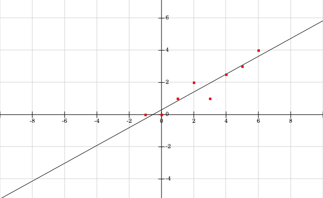 The line has positive slope and lies along the direction of the points. Its y-intercept is near the origin, consistent with the pattern of points.