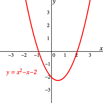 The parabola opens up and has a vertex at approximately (.5, -2).