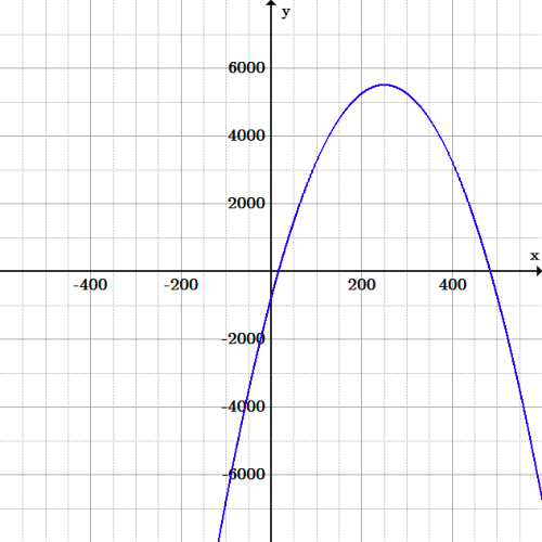 A parabola opening down, with positive roots and a vertex at about (250, 5500).