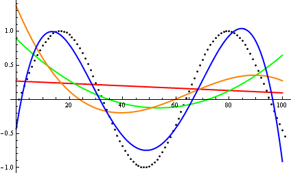 The sine function consists of several waves. As the degree of the polynomial increases, it is able to take a more and more similar shape to the sine wave. The fourth degree polynomial becomes fairly close compared to the others, having the correct number of peaks and troughs.