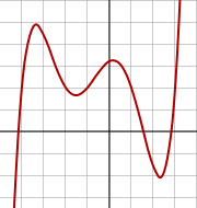 The function goes to negative infinity to the left and positive infinity to the right. Two of its zeroes being complex means that the change in increasing and decreasing does not result in the polynomial crossing the x-axis. The function increases, crosses the x-axis, reaches a peak, decreases to a trough without crossing the x-axis, increases to another peak, decreases to a trough, crossing the x-axis, then increases to infinity, crossing the x-axis again.