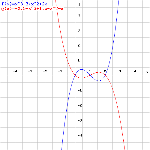 The red graph decreases from infinity, has a local minimum, increases to a local maximum, then decreases to negative infinity. The blue graph increases from negative infinity, reaches a local maximum, decreases to a local minimum, then increases to infinity.