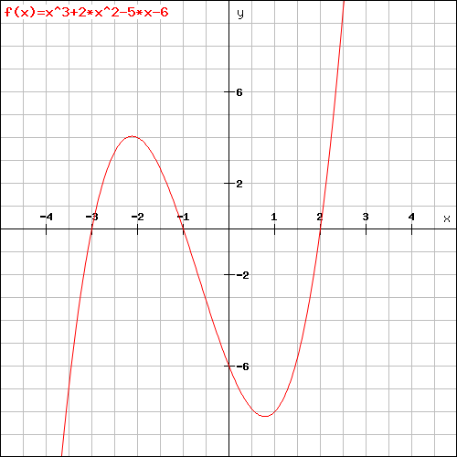 A cubic polynomial that increases to a local maximum, decreases to a local minimum, then increases to infinity.