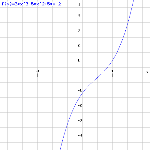 The cubic function is always increasing and has no local maxima or minima.