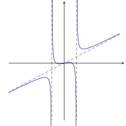 The function has vertical asymptotes at x= the positive and negative square roots of 5. It also has an oblique asymptote with positive slope. It is bounded below the oblique asymptote and to the left of the left vertical asymptote in the third quadrant. Between the two vertical asymptotes it increases overall, having three roots and a local maximum followed by a local minimum. To the right of the second vertical asymptote, the function is bounded above the oblique asymptote.