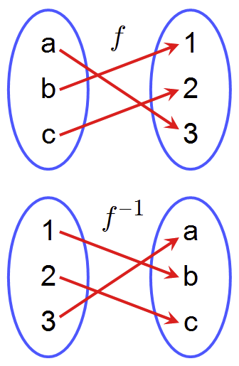 The mapping f has a, b, and c on the left and 1, 2, 3 on the right, with the mappings a to 3, b to 1, c to 2. The mapping f-inverse (f^-1) has 1, 2, and 3 on the left and a, b, and c on the right, with the mappings 1 to b, 2 to c, 3 to a.