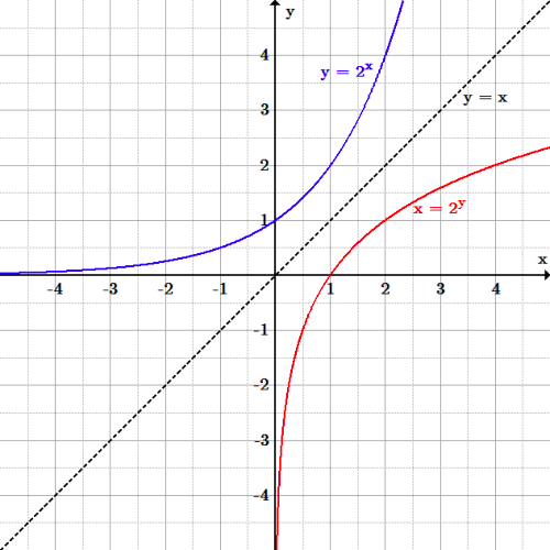 y=2^x is increasing from the x-axis in quadrants 2 and 1. x=2^y is increasing from the y-axis from quadrant 4 to 1. They are reflections of each other over the line y=x.