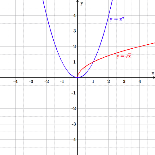 The function f(x)=x^2 is a parabola (u-shaped curve) opening up with its vertex at the origin. The function f(x)=square root of x is half a parabola opening to the right, in the first quadrant only.
