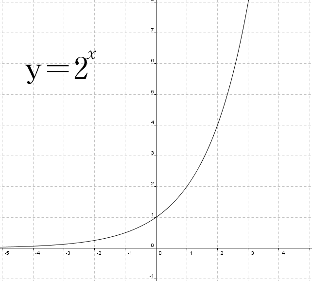 Graphs of Exponential and Logarithmic Functions | Boundless