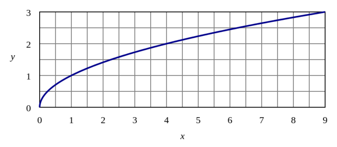 Half of a sideways parabola (u-shaped curve) with a vertex at the origin. It does not have a vertical asymptote like a logarithmic function, as it touches the y-axis.