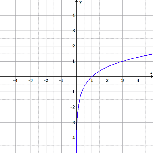 Graphs Of Exponential And Logarithmic Functions on Parent Functions And Graphs